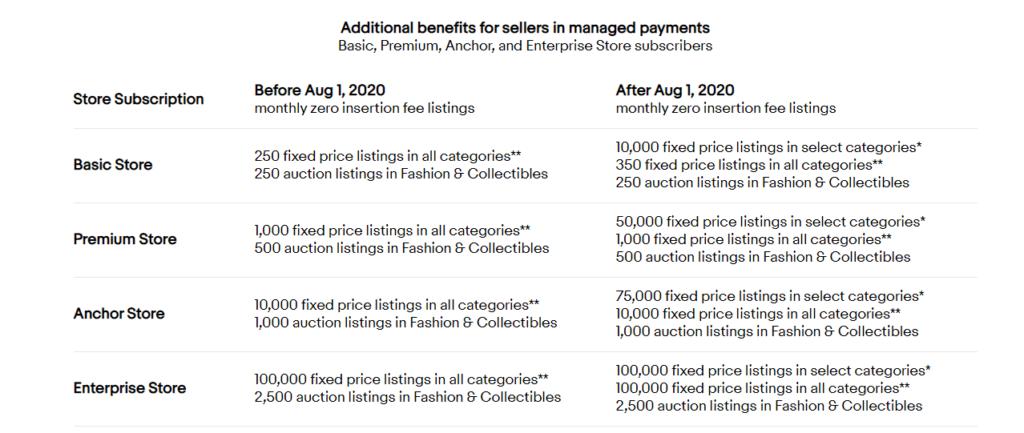 ebay 出品枠大幅UP